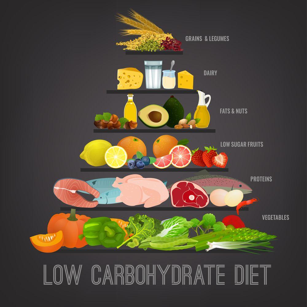 Lowcarb Diät